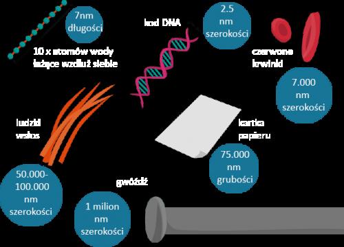 nanotech-scale-—-Odzyskano